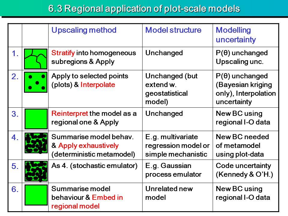 6.3 Regional application of plot-scale models