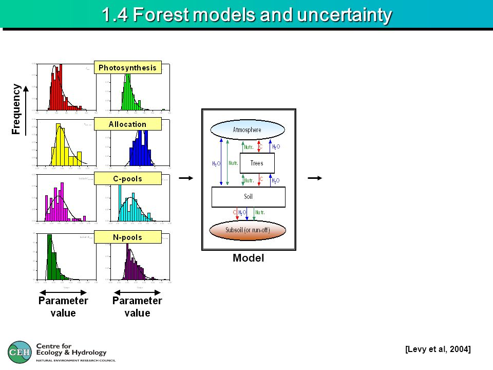 1.4 Forest models and uncertainty