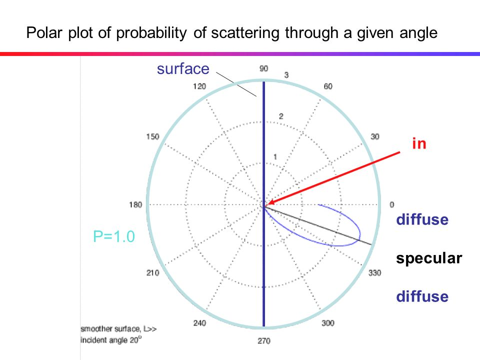 Polar plot of probability of scattering through a given angle