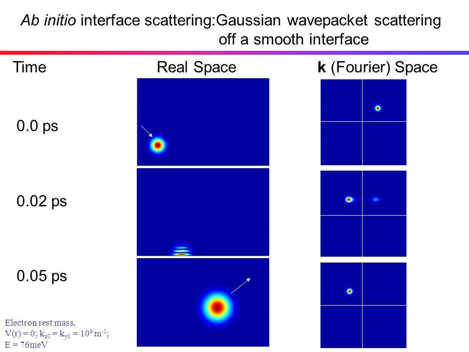 Ab initio interface scattering:Gaussian wavepacket scattering