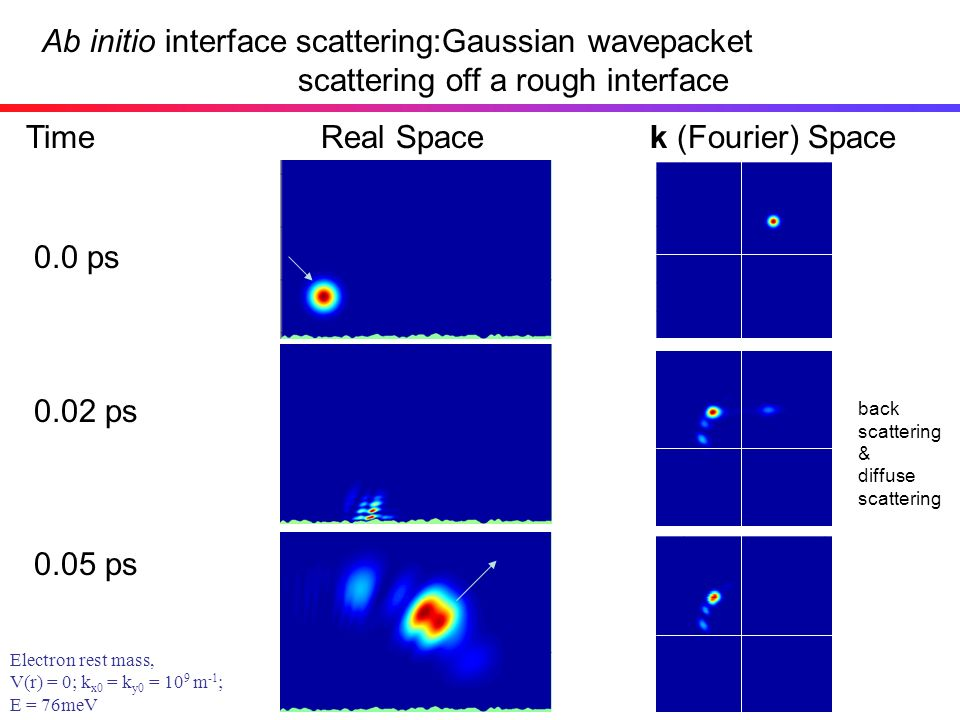 Ab initio interface scattering:Gaussian wavepacket