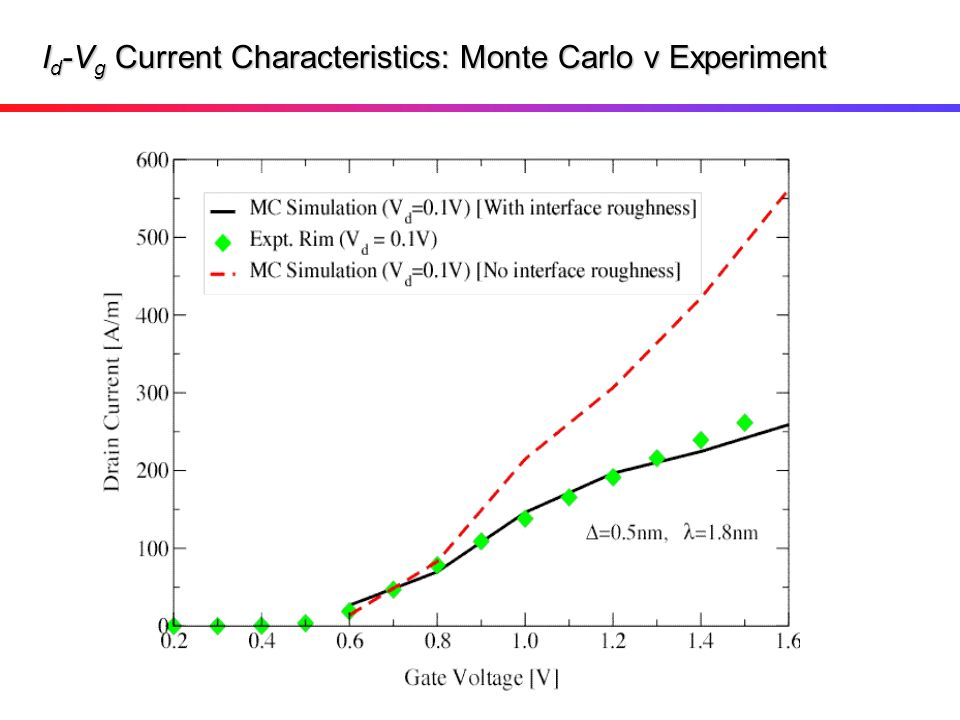 Id-Vg Current Characteristics: Monte Carlo v Experiment