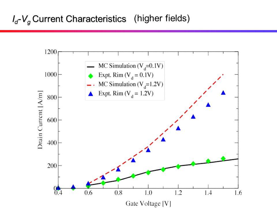 Id-Vg Current Characteristics
