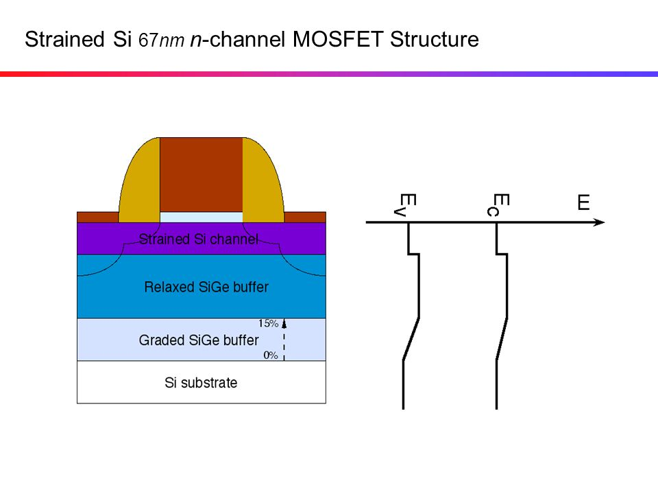 Strained Si 67nm n-channel MOSFET Structure
