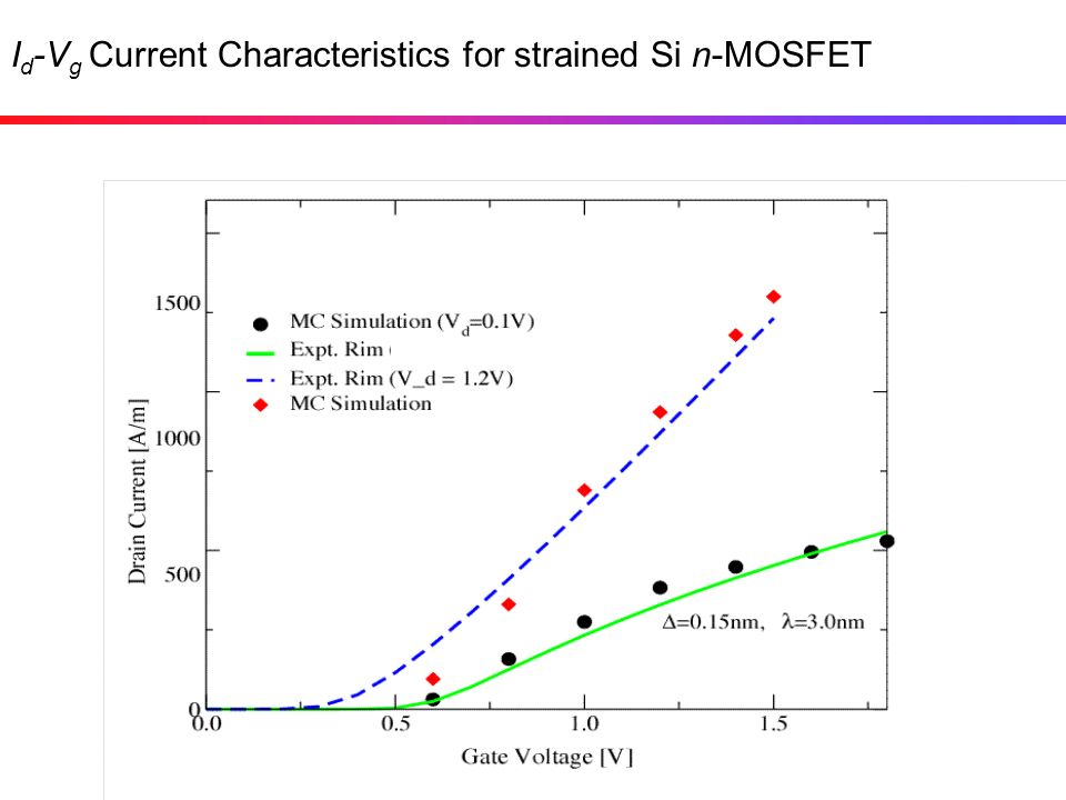 Id-Vg Current Characteristics for strained Si n-MOSFET