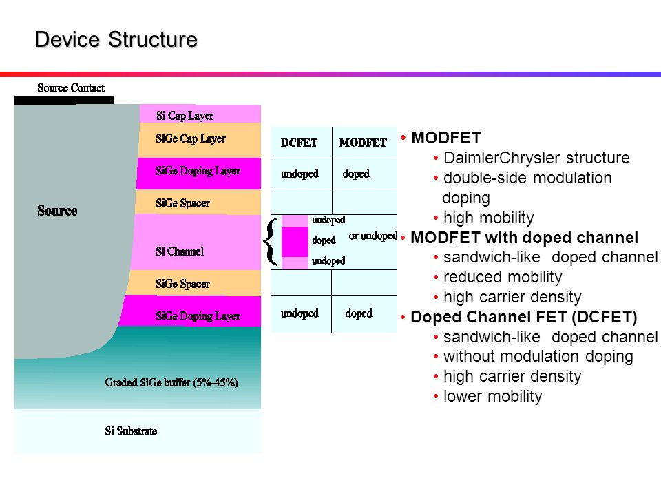 Device Structure MODFET DaimlerChrysler structure