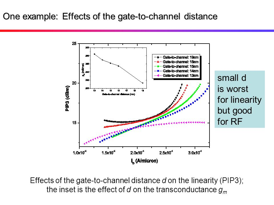 One example: Effects of the gate-to-channel distance