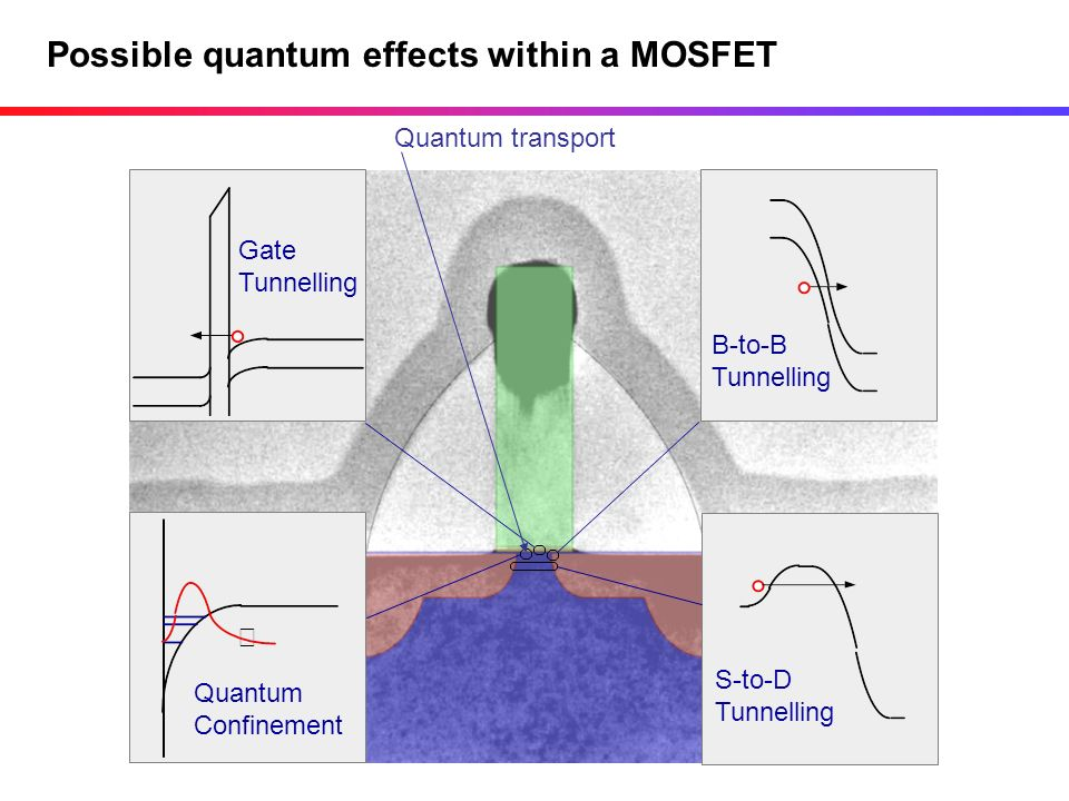 Possible quantum effects within a MOSFET