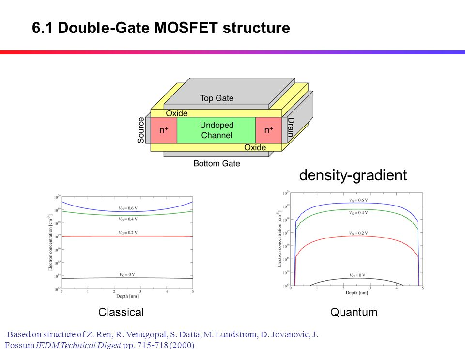 6.1 Double-Gate MOSFET structure