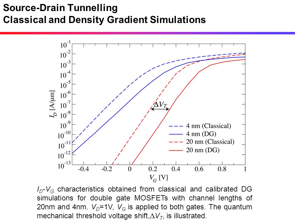 Source-Drain Tunnelling Classical and Density Gradient Simulations