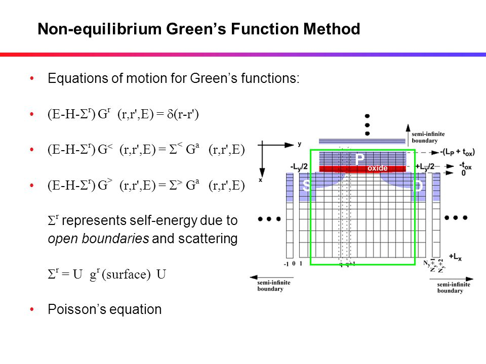 Non-equilibrium Green's Function Method