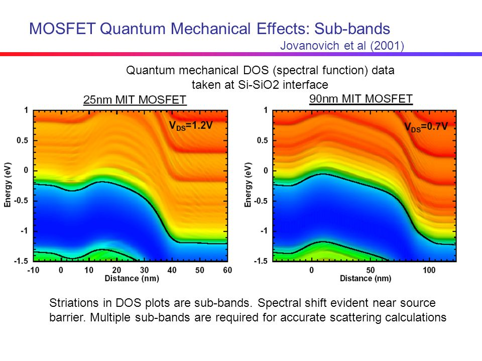 MOSFET Quantum Mechanical Effects: Sub-bands
