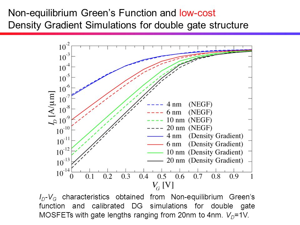 Non-equilibrium Green's Function and low-cost Density Gradient Simulations for double gate structure