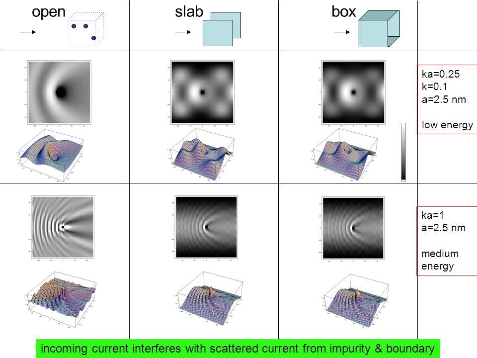 open slab box ka=0.25. k=0.1. a=2.5 nm. low energy. ka=1. a=2.5 nm.