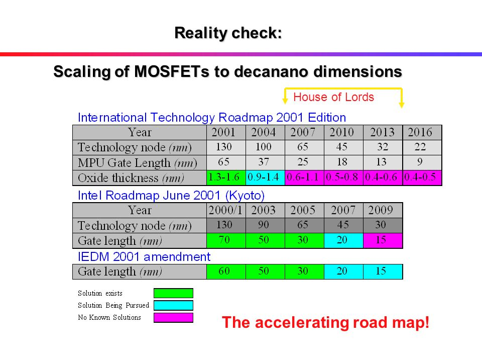 Reality check: Scaling of MOSFETs to decanano dimensions
