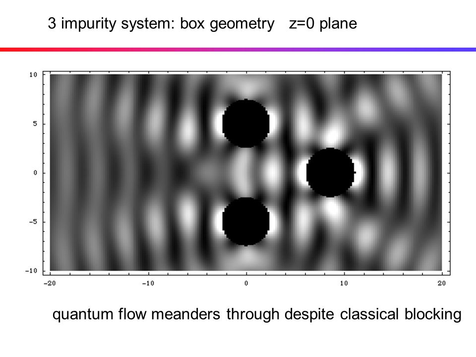 3 impurity system: box geometry z=0 plane