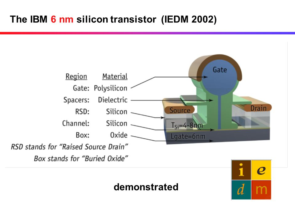 The IBM 6 nm silicon transistor (IEDM 2002)