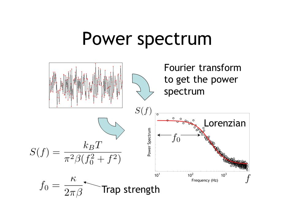 Power spectrum Fourier transform to get the power spectrum Lorenzian