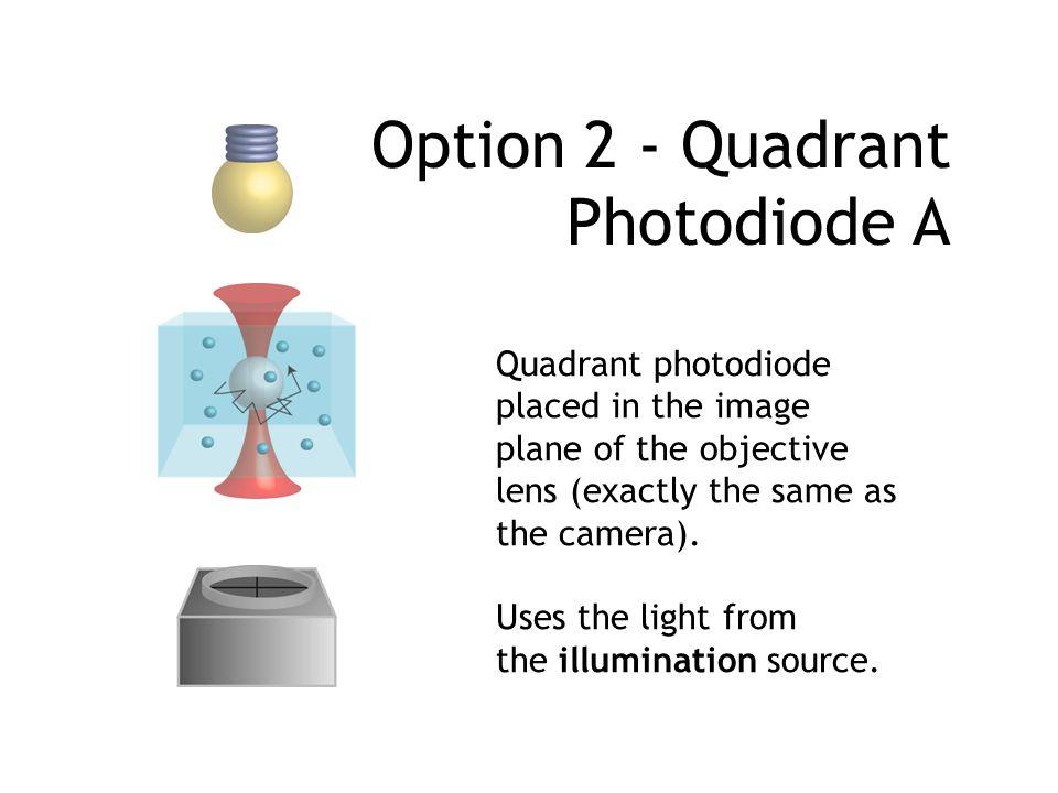 Option 2 - Quadrant Photodiode A