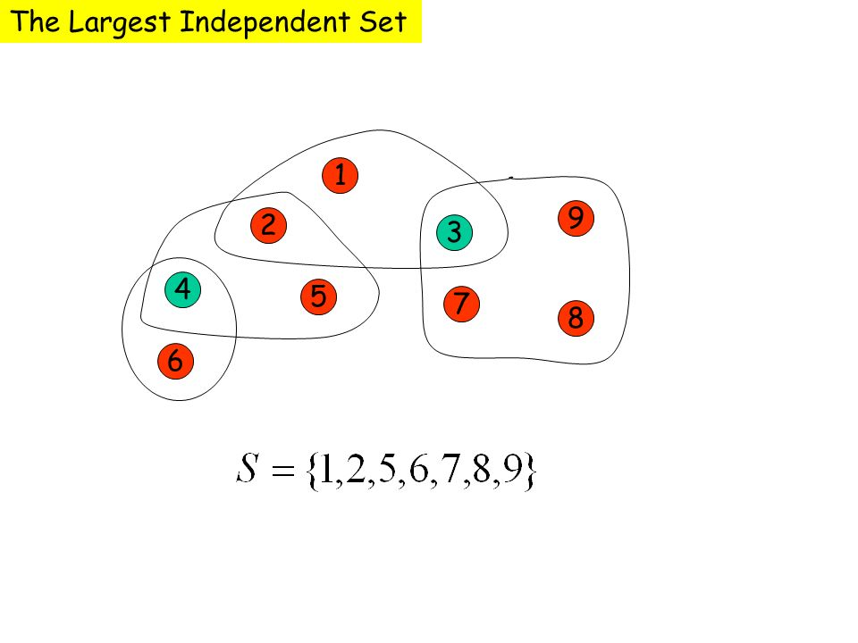 The Largest Independent Set