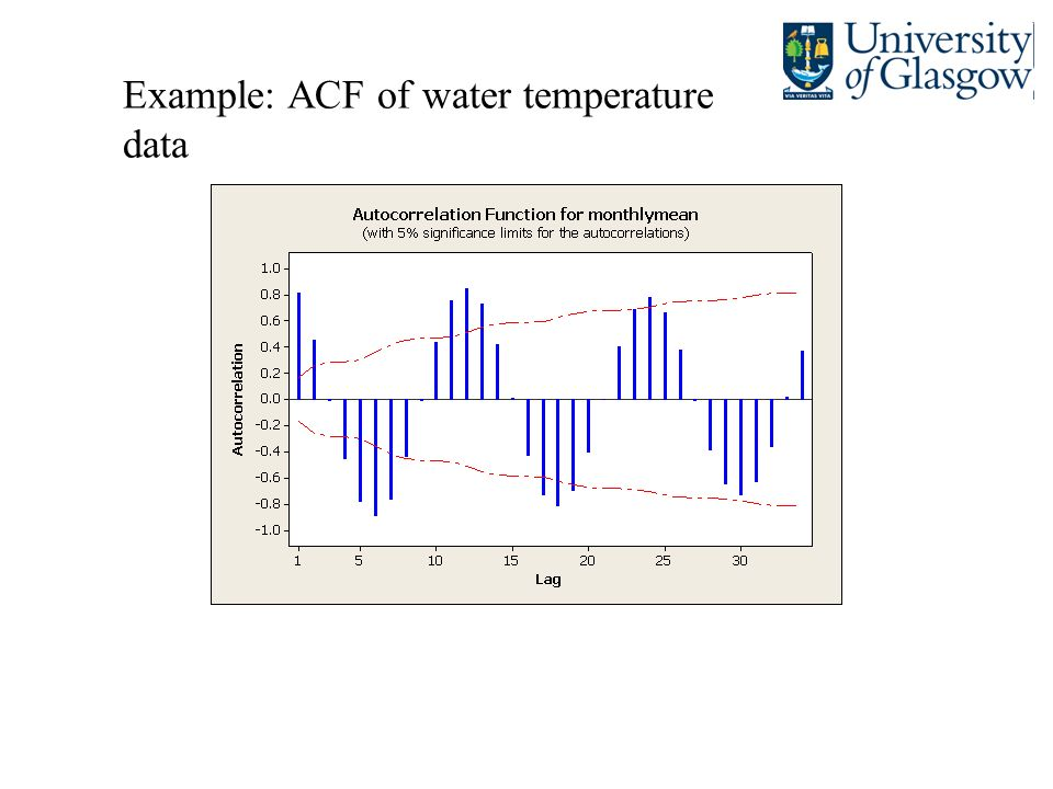 Example: ACF of water temperature data