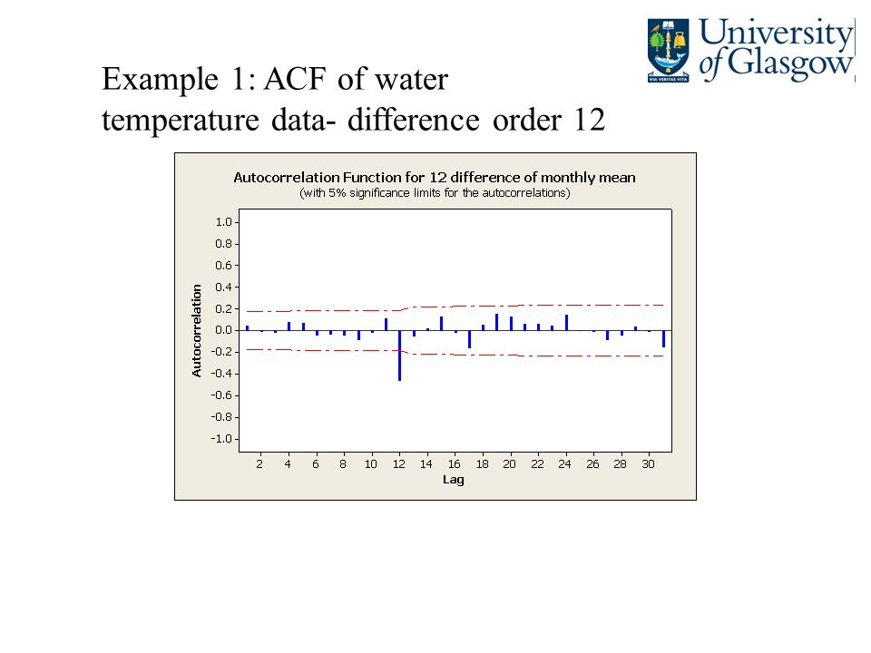 Example 1: ACF of water temperature data- difference order 12