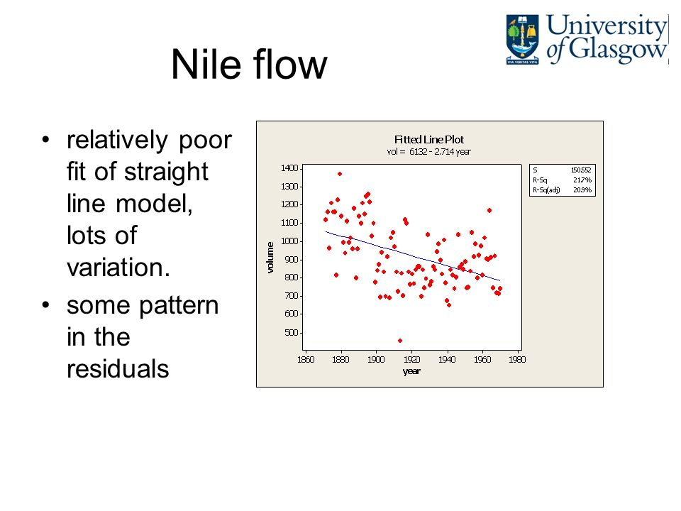 Nile flow relatively poor fit of straight line model, lots of variation.