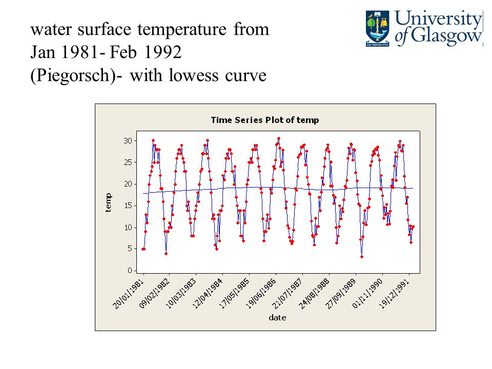 water surface temperature from Jan 1981- Feb 1992 (Piegorsch)- with lowess curve