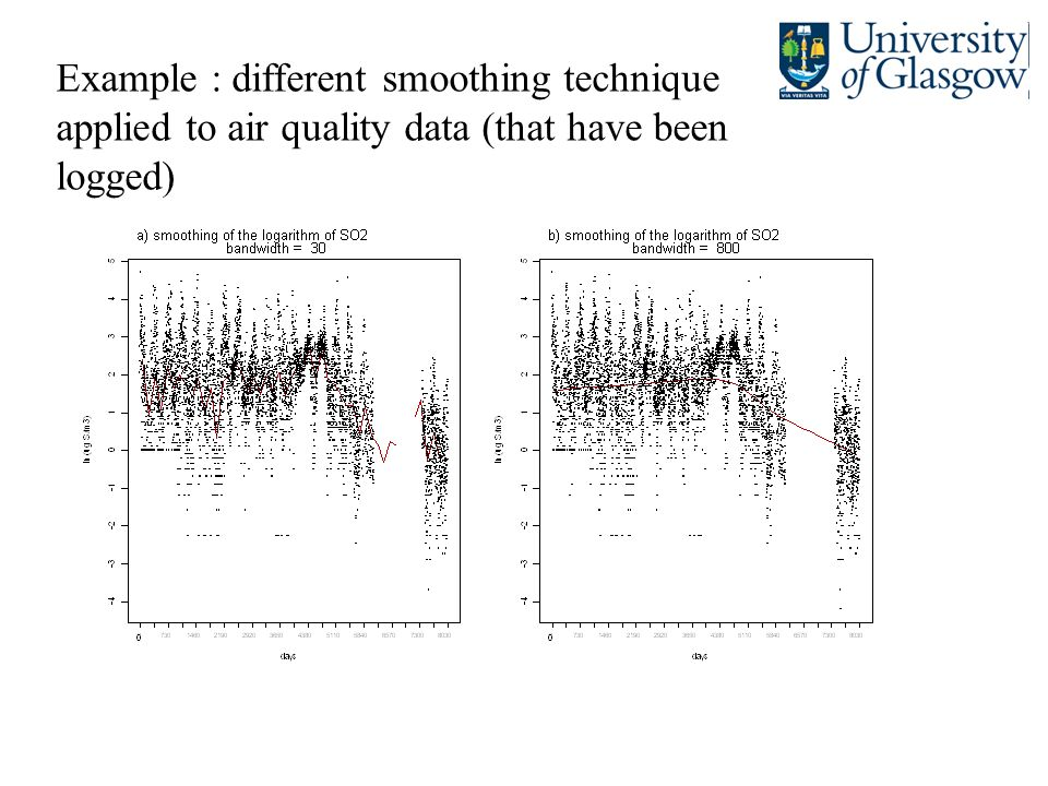 Example : different smoothing technique applied to air quality data (that have been logged)