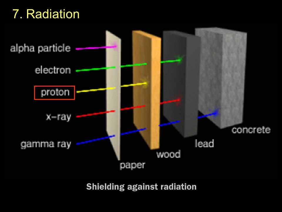 Shielding against radiation
