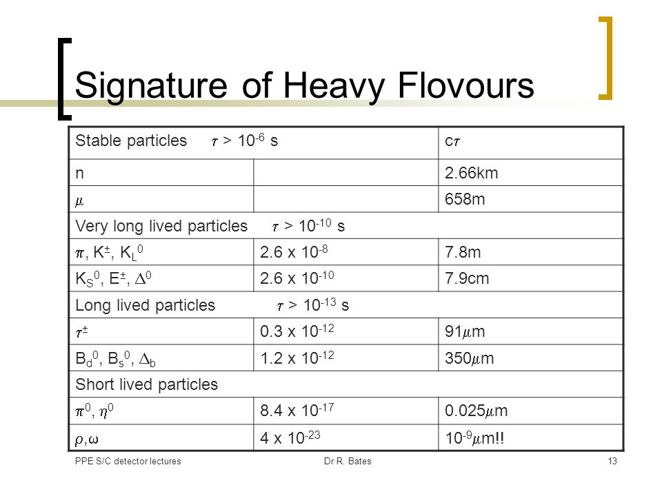 Signature of Heavy Flovours