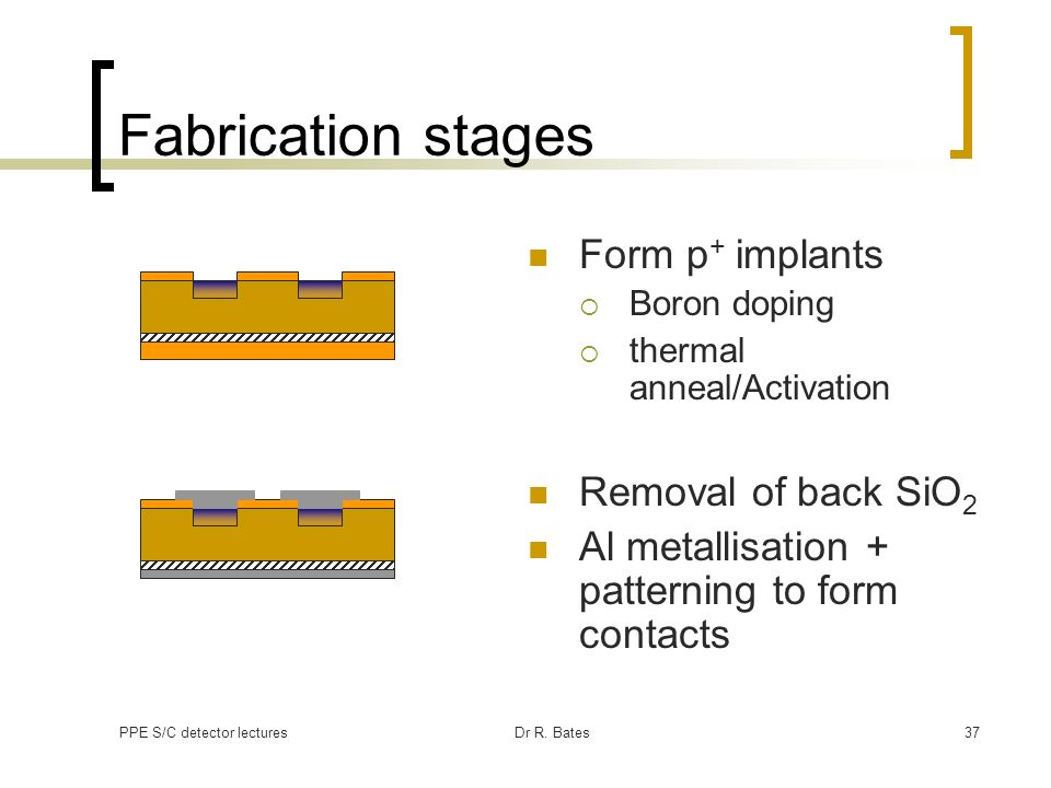 Fabrication stages Form p+ implants Removal of back SiO2