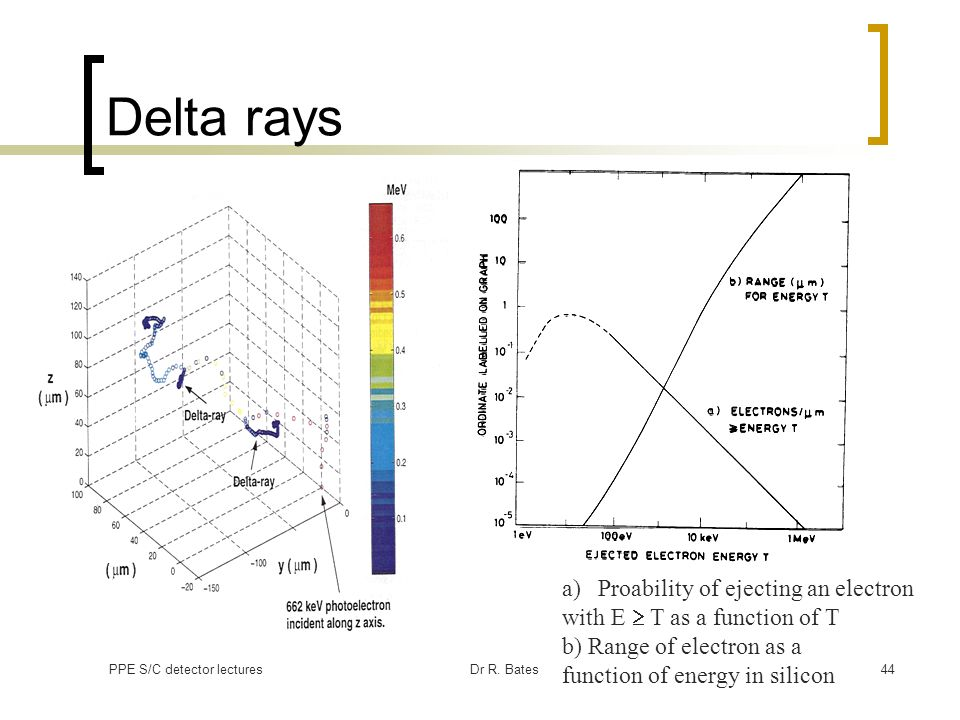 Delta rays Proability of ejecting an electron