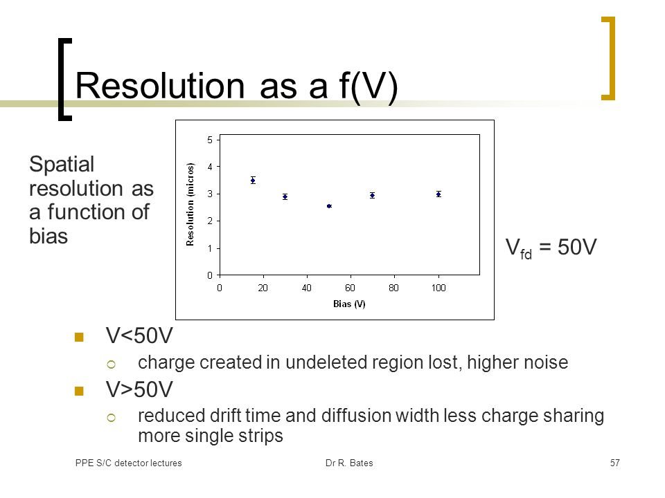 Resolution as a f(V) Spatial resolution as a function of bias