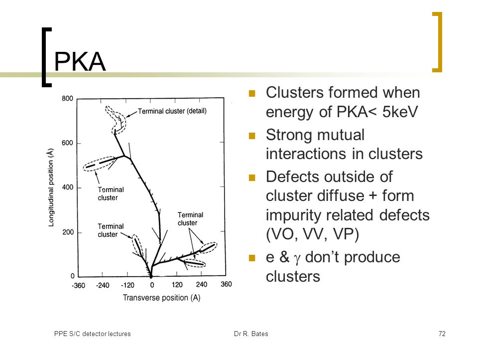 PKA Clusters formed when energy of PKA< 5keV