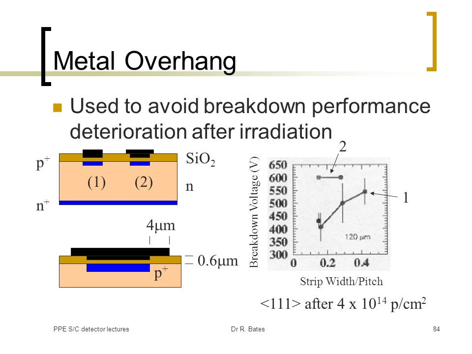 Metal OverhangUsed to avoid breakdown performance deterioration after irradiation. 2. SiO2. p+ (1) (2)