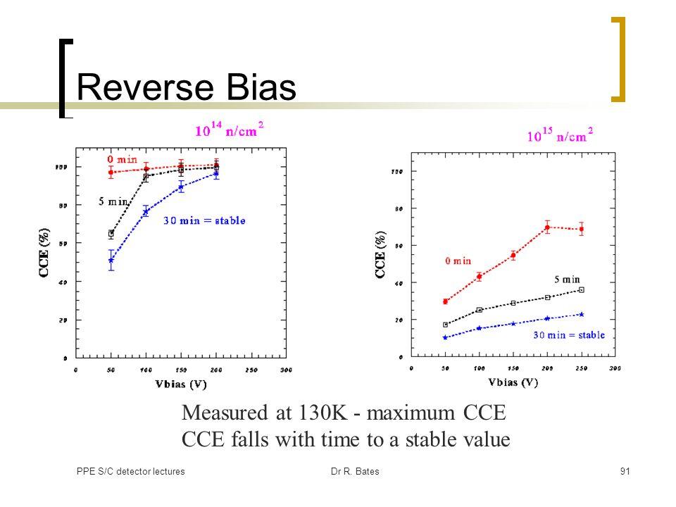 Reverse Bias Measured at 130K - maximum CCE