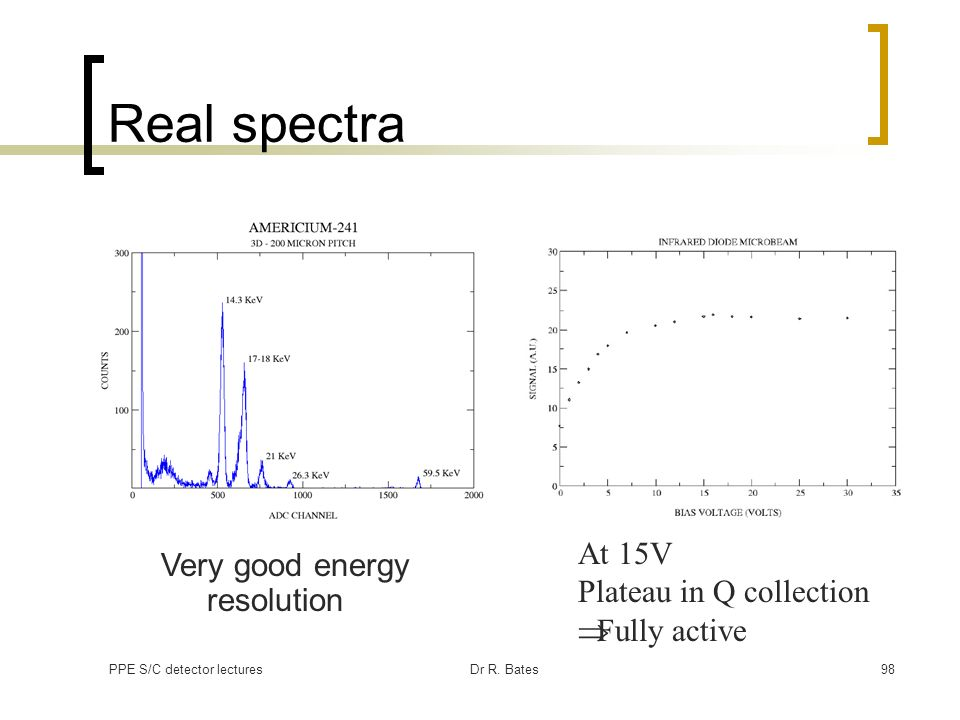 Real spectra At 15V Very good energy resolution