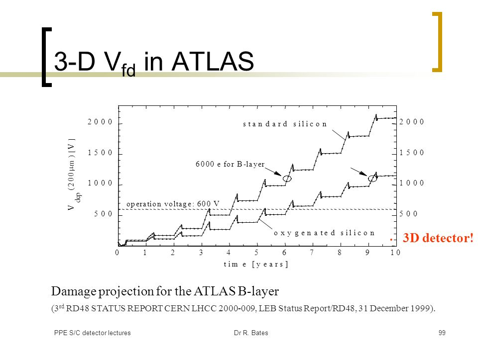 3-D Vfd in ATLAS Damage projection for the ATLAS B-layer