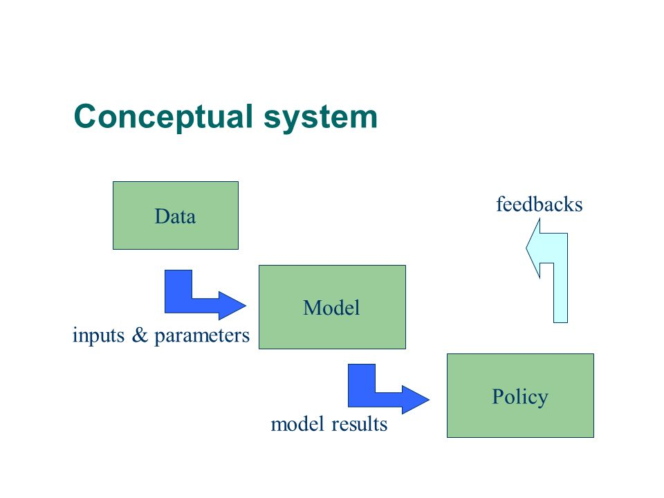 Conceptual system feedbacks Data Model inputs & parameters Policy