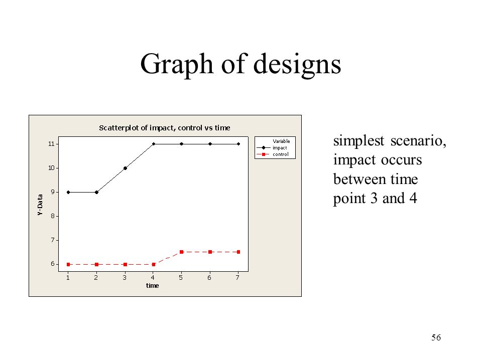Graph of designs simplest scenario, impact occurs between time point 3 and 4