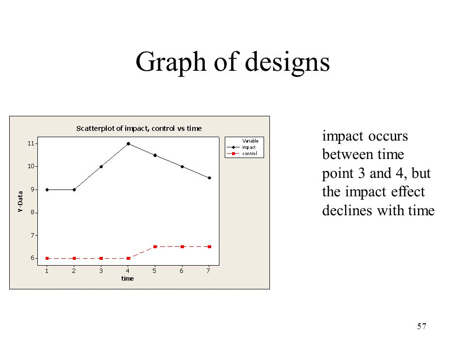 Graph of designs impact occurs between time point 3 and 4, but the impact effect declines with time