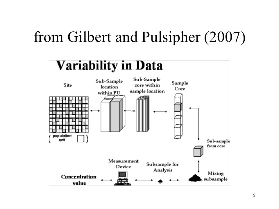 from Gilbert and Pulsipher (2007)