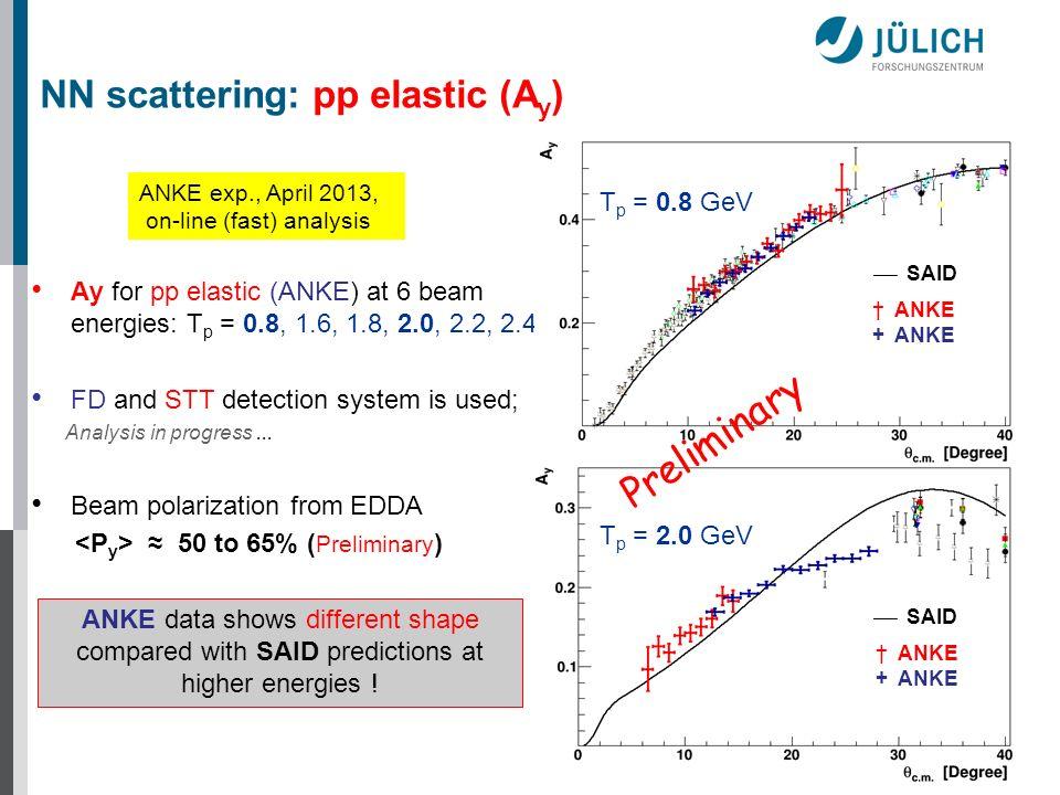 NN scattering: pp elastic (Ay)