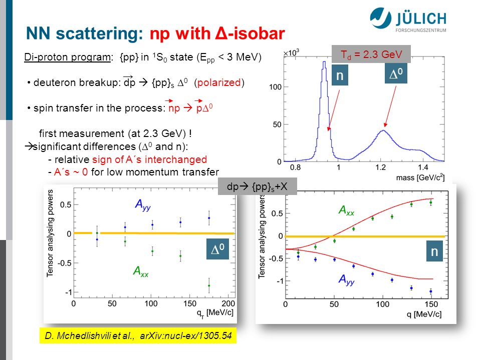 NN scattering: np with Δ-isobar