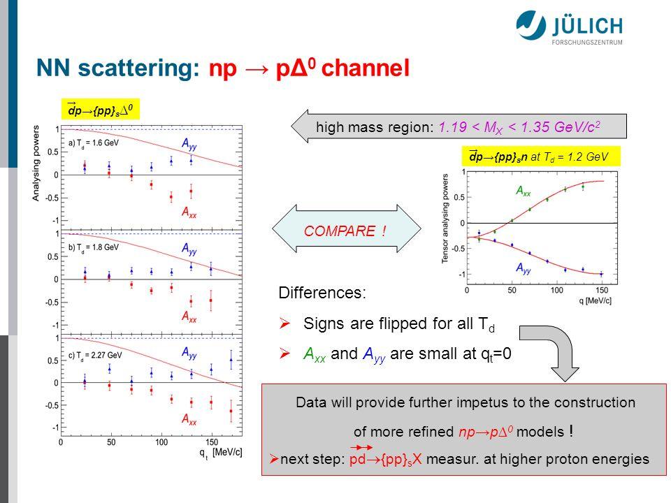 NN scattering: np → pΔ0 channel
