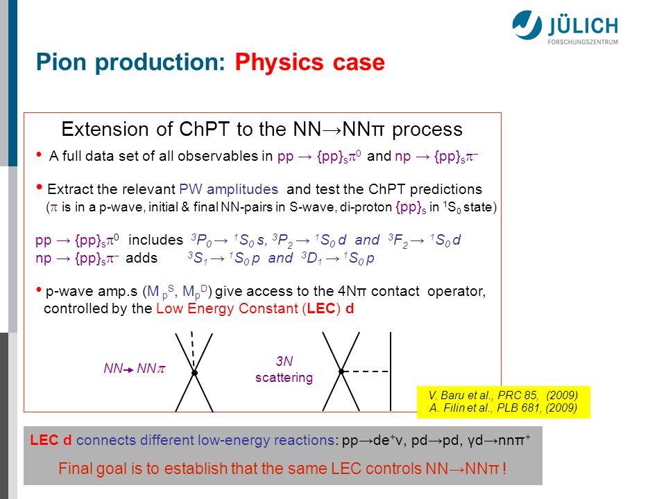Pion production: Physics case