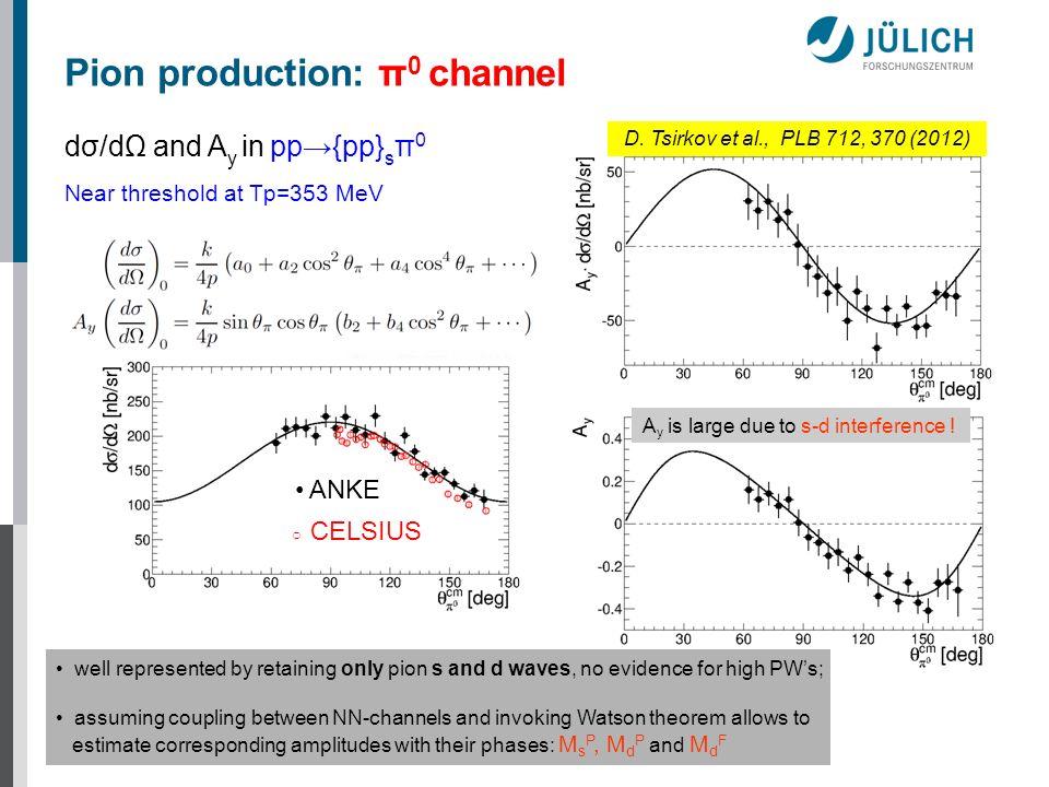 Pion production: π0 channel
