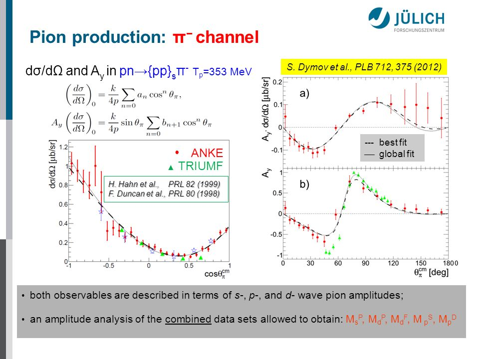 Pion production: π− channel