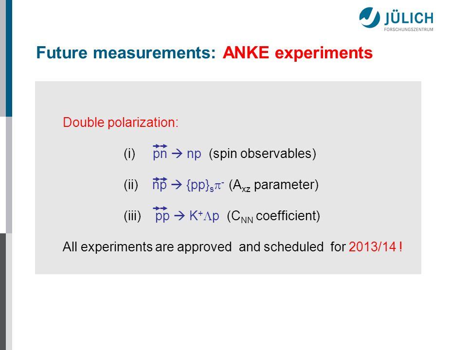 Future measurements: ANKE experiments